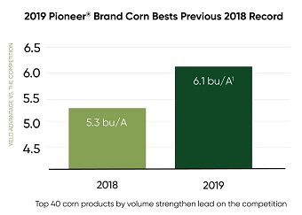 2019 Pioneer Brand corn Bests Previous 2018 Record - chart
